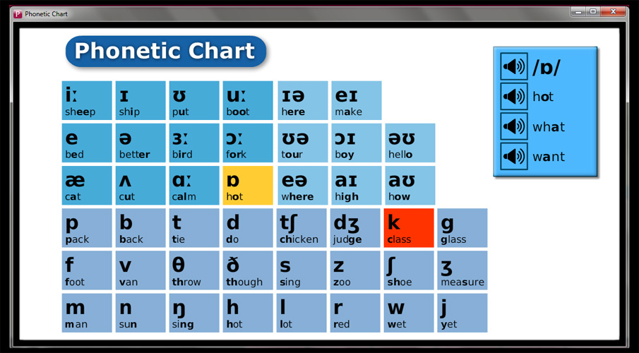 phonetic chart simple phonetic chart with audio files giving ...